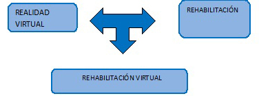 rehabilitación virtual para esclerosis múltiple