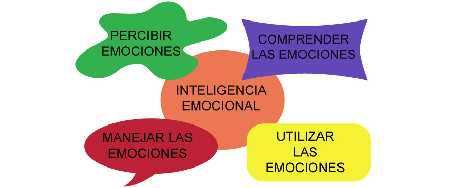 inteligencia emocional en esclerosis múltiple